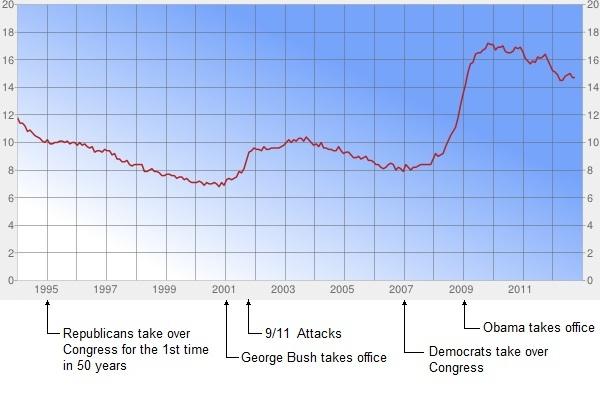 U6 Unemployment 1994-2012